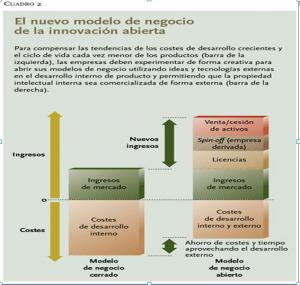 modelo de negocio abierto